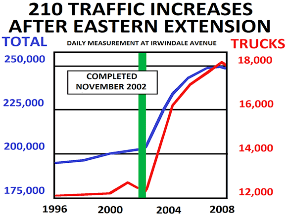 210 traffic increases